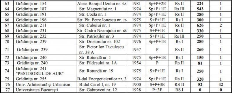 Lista grădinițelor, școlilor, liceelor și facultăților cu risc seismic din sectorul 3