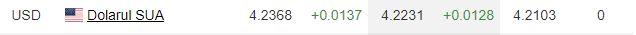 Valoare dolar din cursul precedent BNR