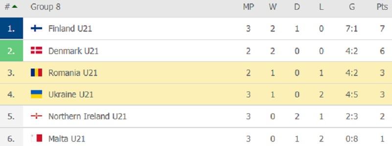 Clasament grupa 8, preliminarii Euro U21