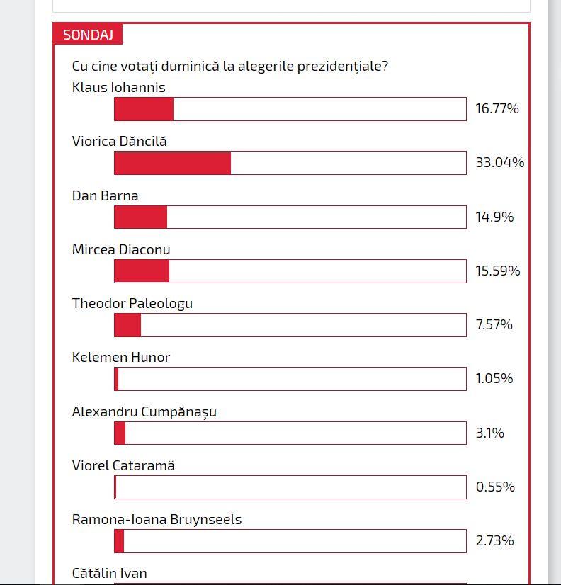 Așa arată sondajul România TV, realizat exclusiv online, pe baza voturilor cititorilor site-ului