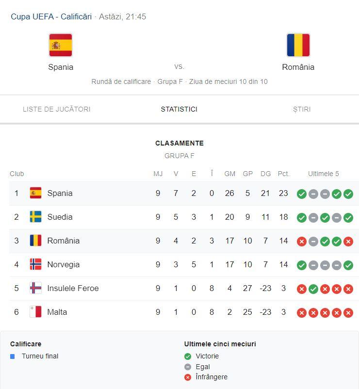 Cine transmite Spania - România și când se joacă meciul. Care este miza spaniolilor