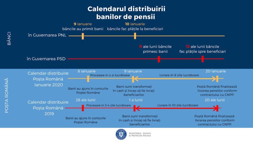 Se schimbă regulile pentru pensionari. Ce a anunțat acum Ministrul Muncii. Un milion de persoane vor fi afectate