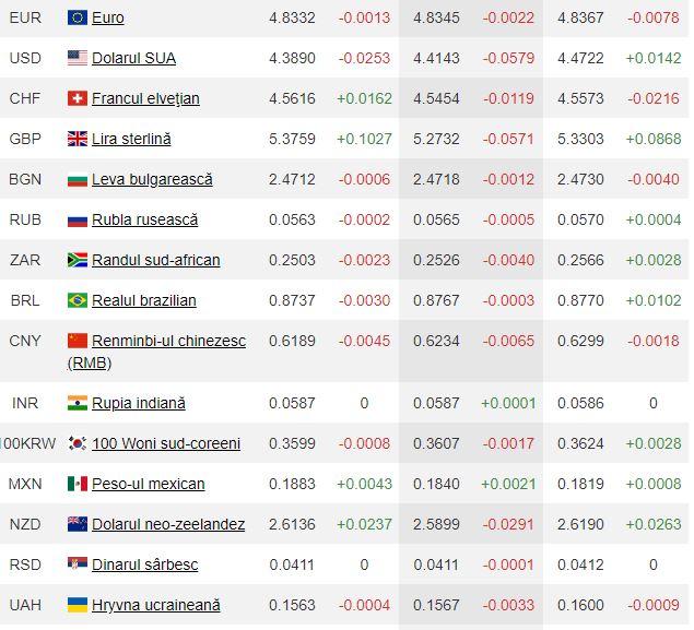 Curs valutar pentru luni, 30 martie, indicat de Banca Națională a României