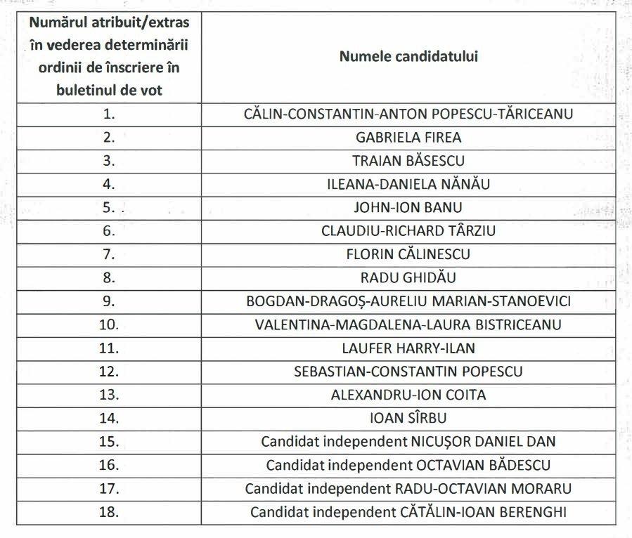 Alegeri Locale 2020. Exit-poll ora 16.00. Cum stau PNL, PSD și USR Plus în sondaje