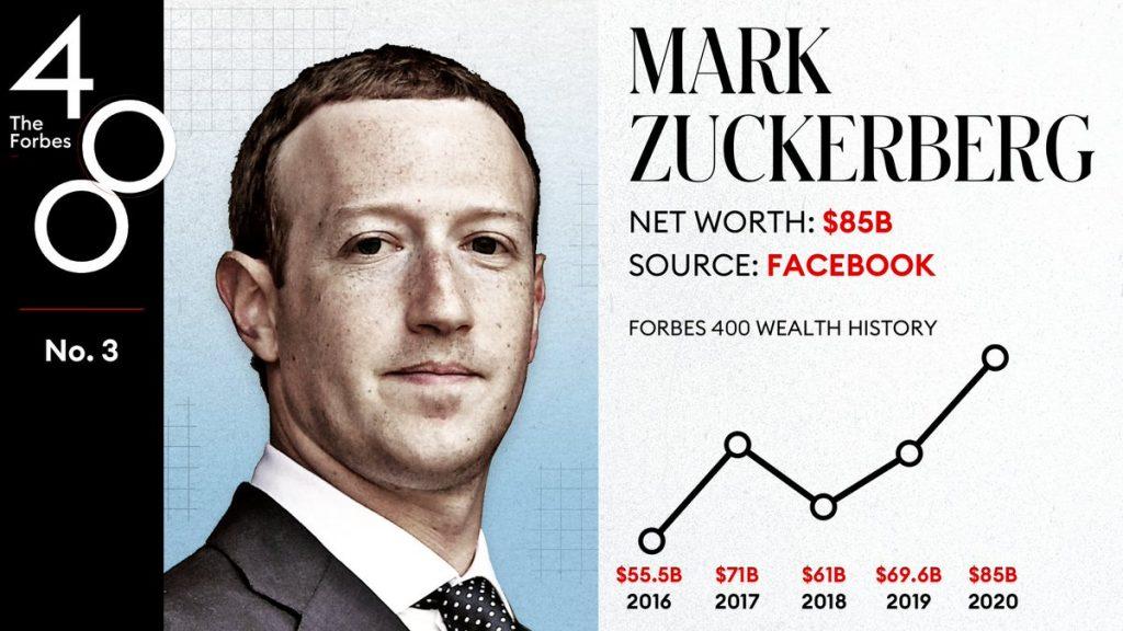 Cei mai bogați americani din lume. Forbes a publicat și lista filantropilor care ajută săraci