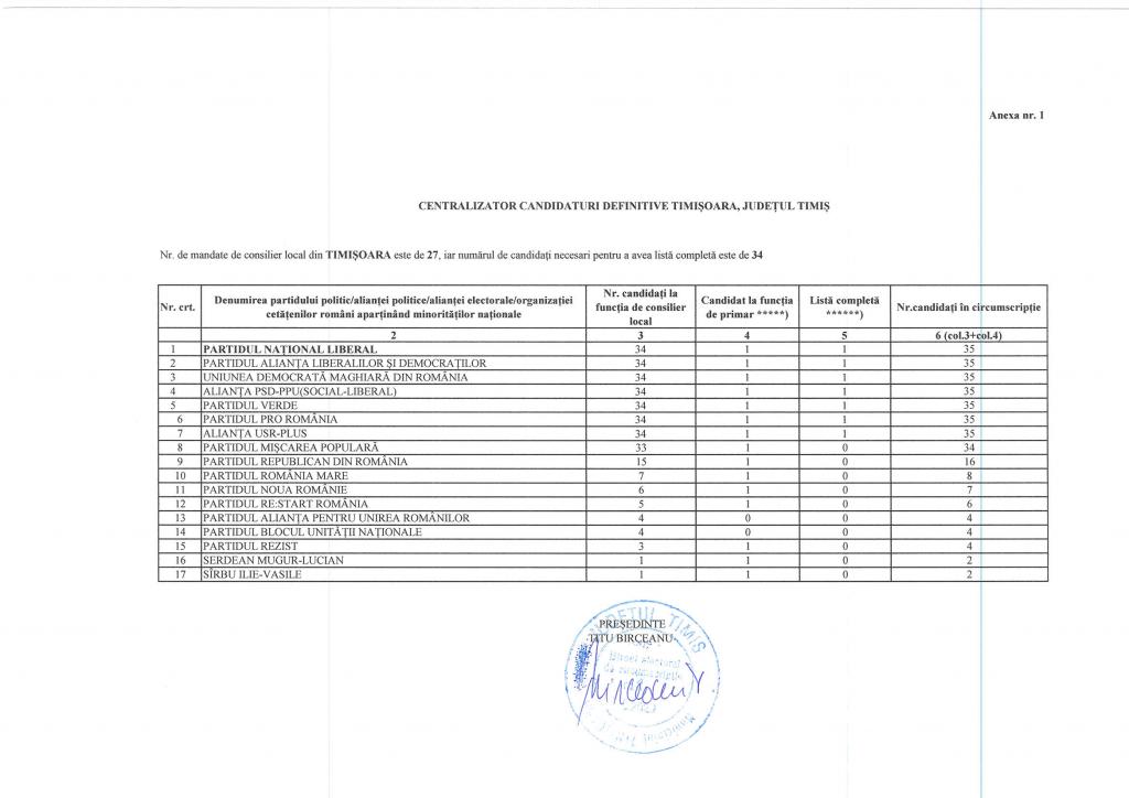 Alegeri locale 2020. Lista candidaților din Timișoara: bătaie mare pentru Primărie