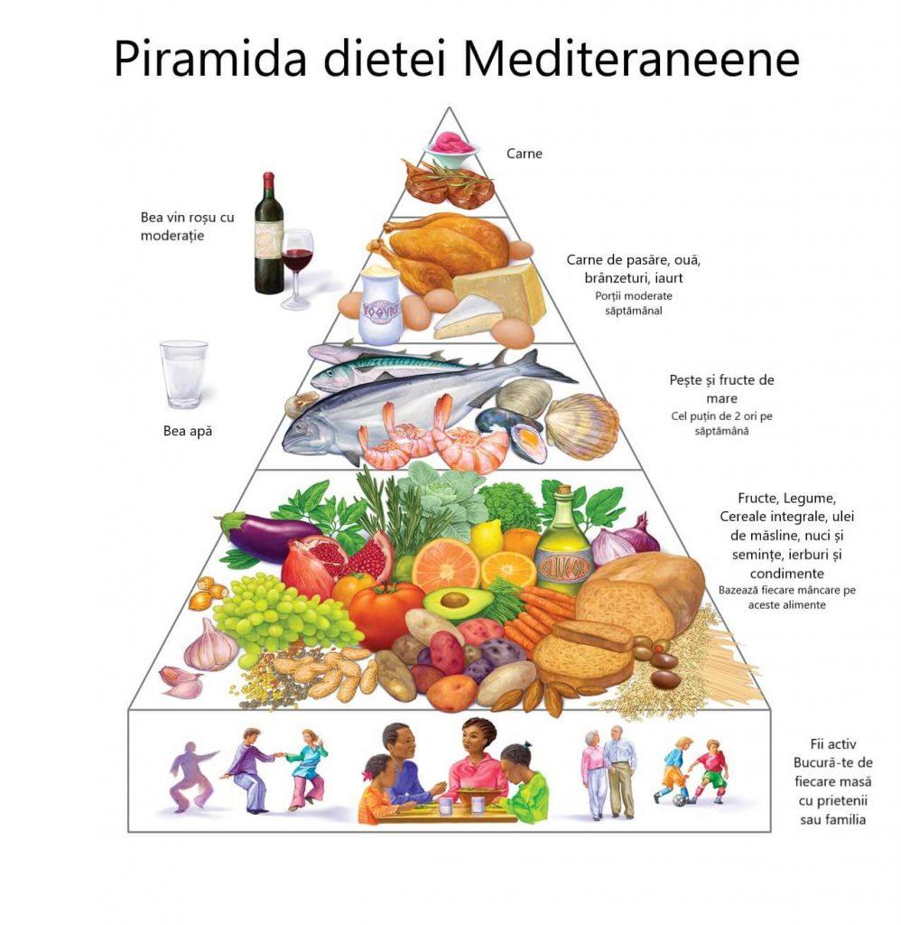 Piramida-dietei-mediteraneene