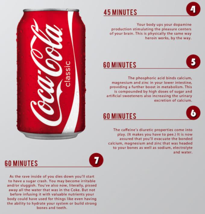 Ce se întâmplă în corpul tău la o oră după ce bei Coca Cola?