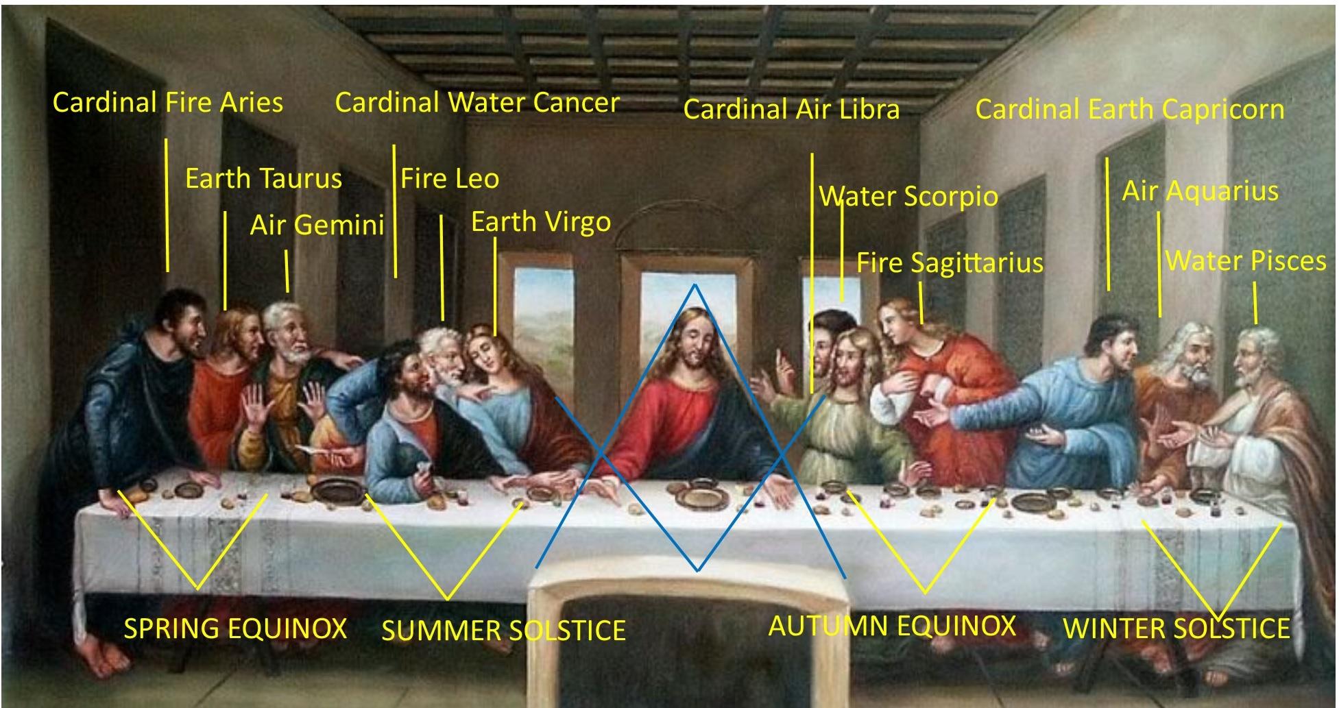 Zodiile ascunse în Cina cea de Taină a lui Da Vinci. Ce nativ este Iisus, de fapt