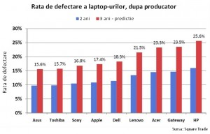 Producatorii de laptop-uri - rata de defectare