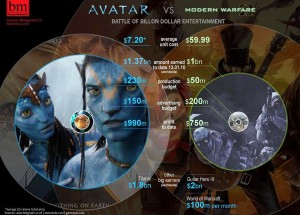 Avatar vs. Modern Warfare 2