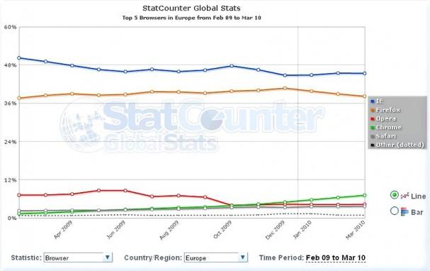StatCounterGlobal_2