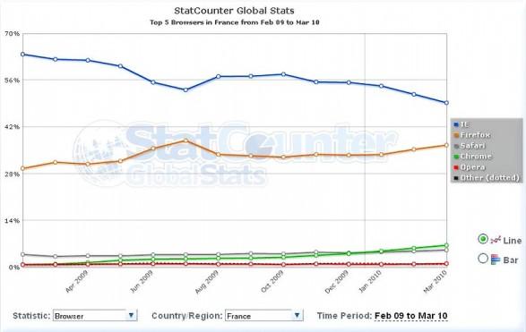 StatCounterGlobal_3