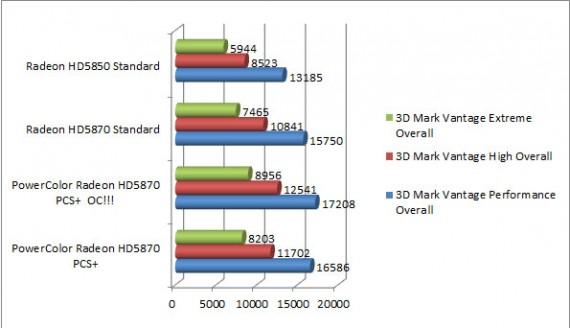3D Mark Vantage, ATI, ATI Stream, ATI Eyefinity, PCI Express, PCS+, PowerColor, ATI Radeon HD5870, placa video, placa video ATI, placa video ATI Radeon HD5870, placa grafica, placa grafica ATI, placa grafica ATI Radeon HD5870, PowerColor Radeon HD5870 PCS+
