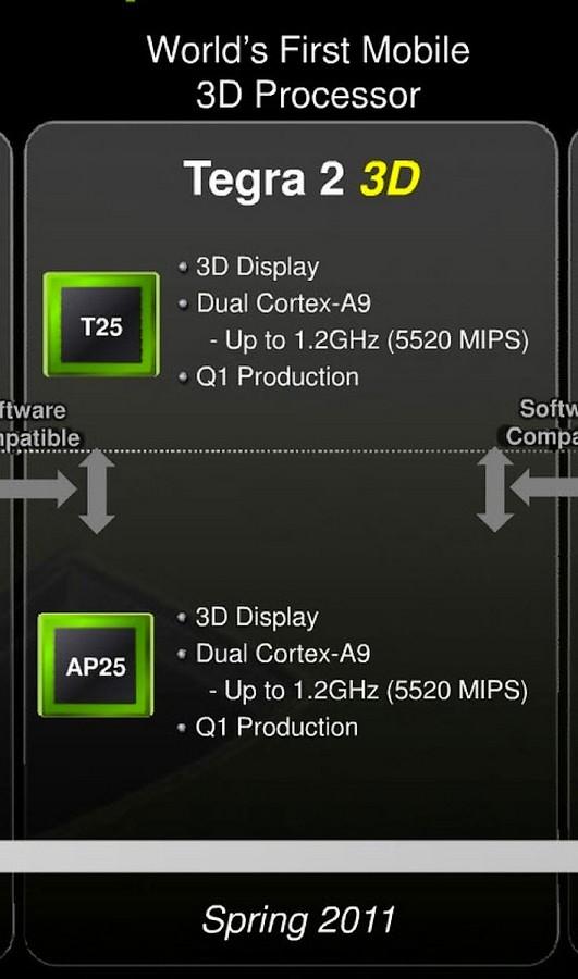Procesoarele Tegra 2 3D, din primavara