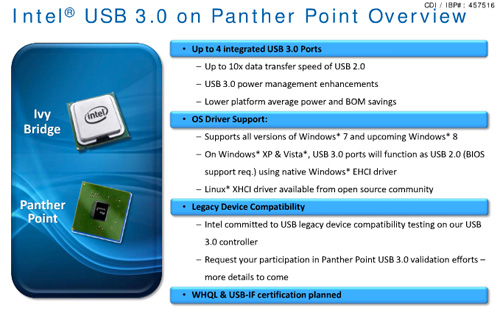 Intel Panther Point va suporta nativ USB 3.0