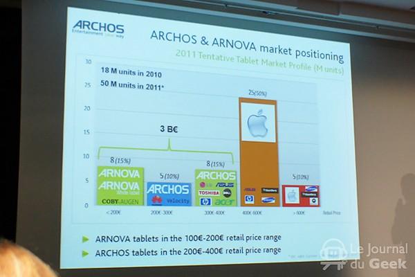 Archos vrea sa ia cu asalt piata tabletelor, cu un Android low level
