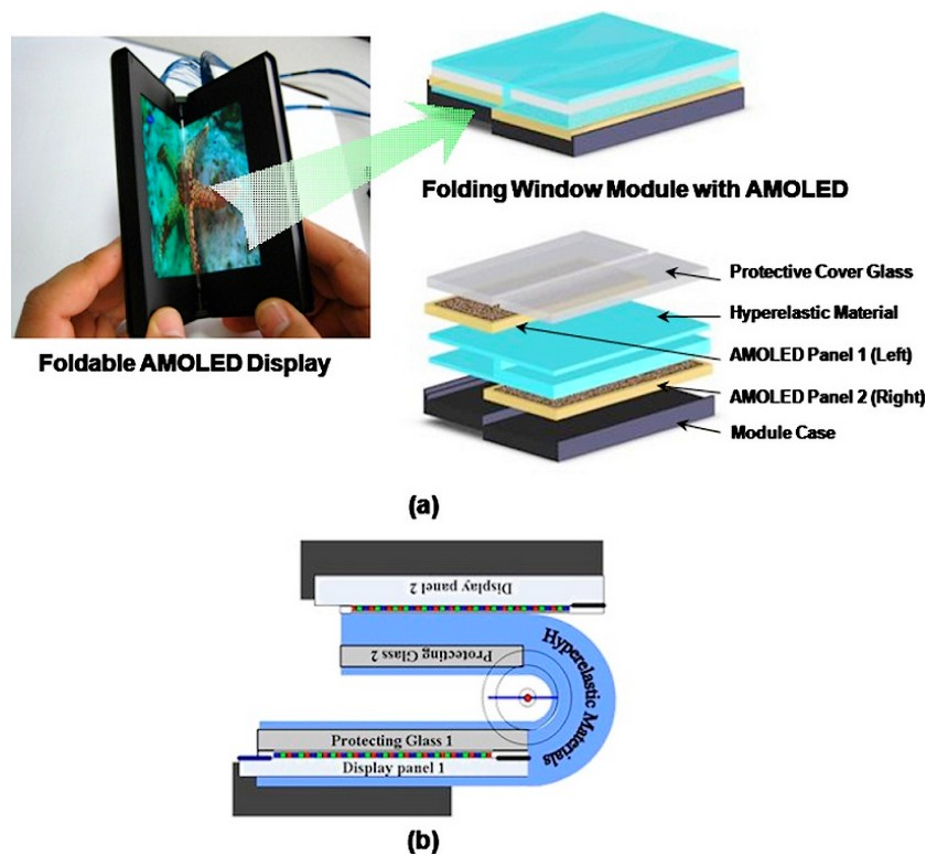 Samsung reinventeaza panourile AMOLED