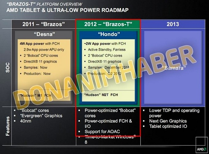 AMD ia in serios tabletele, in 2012