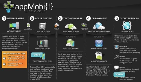 appMobi XDK – Un ecosistem de dezvoltare complet