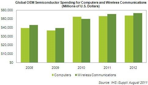 Banii se duc in tehnologii portabile – PC-urile sunt pe locul 2
