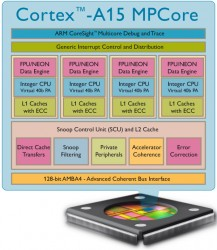 ARM Cortex A15MP, chip, telefoane mobile, tablete