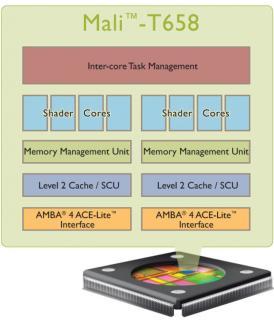 Noul procesor grafic ARM Mali-T658