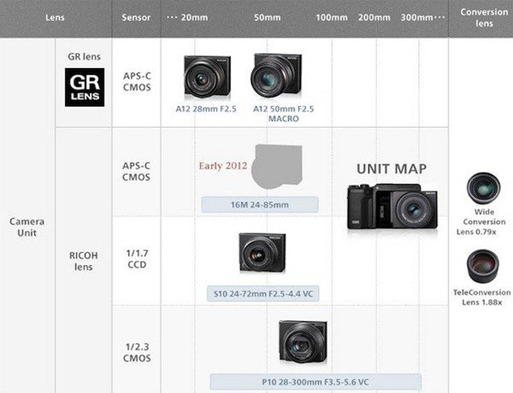 ricohs-modular-gxr-camera-getting-new-16-megapixel-aps-c-unit-w