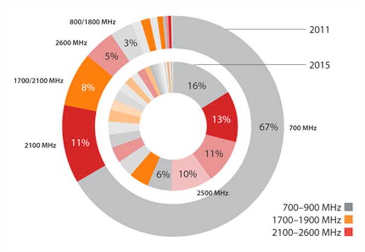 Wireless Intelligence preconizeaza 200 de retele LTE pana in 2015