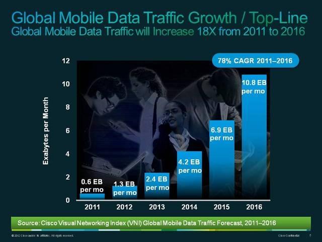 CISCO: vom descarca de 18 ori mai mult de pe internet in 5 ani
