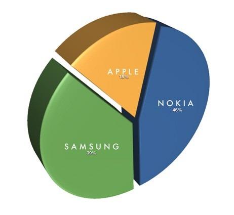 Vanzarile de smartphone in 2011: Apple si Samsung arata bine