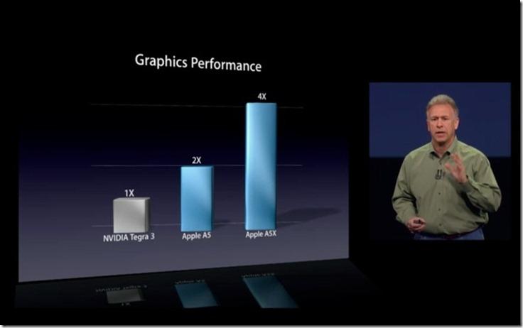 NVIDIA Apple