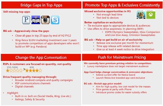 Microsoft face presiuni in piata pentru Windows Phone
