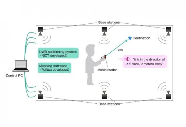 Fujitsu UW Radar
