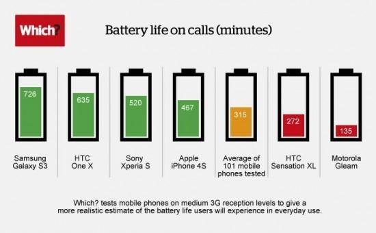 Care este cel mai tare smartphone in baterie?