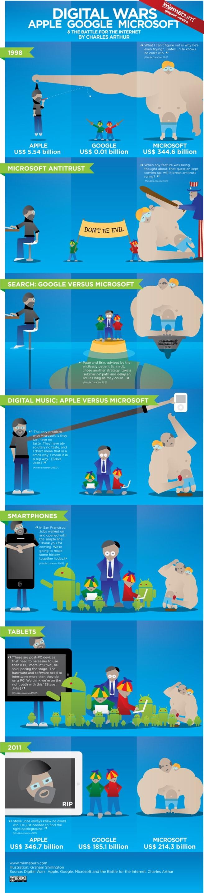razboaie digitale