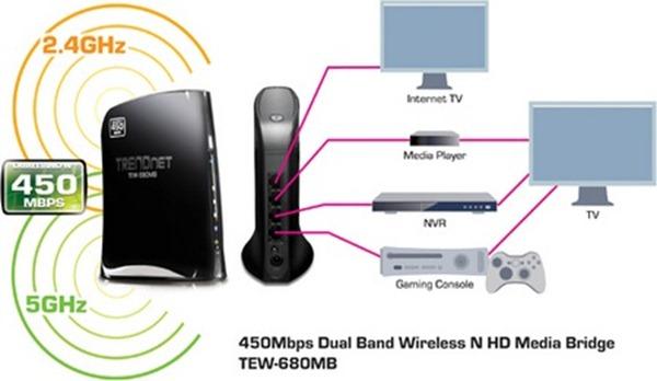 TRENDnet-TEW-680MB-450Mbps-Dual-Band-Wireless-NHD-Media-Bridge-1