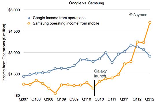 Samsung castiga mai mult decat Google
