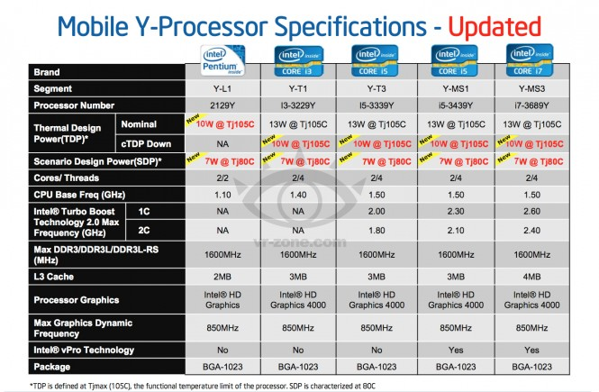 Intel va lansa procesoare IvyBridge de 10 W si 13 W in 2013