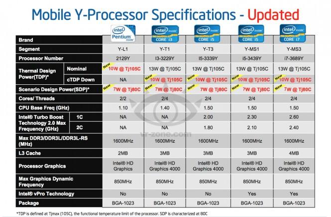 Intel va lansa procesoare IvyBridge de 10 W si 13 W in 2013