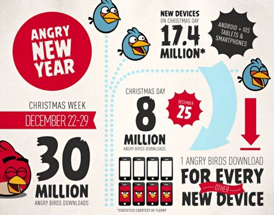 Angry Birds statistici istorie