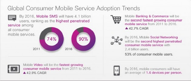 Global Consumer Mobile Adoption trends