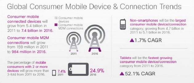 Global Consumer Mobile Devices & Connections trends