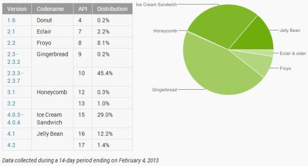 android propagare versiuni Jelly Bean Gingerbread