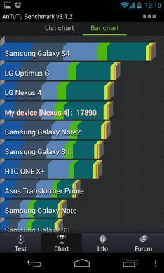Benchmark Samsung Galaxy S IV