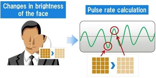 Camerele Fujitsu iti citesc pulsul din priviri