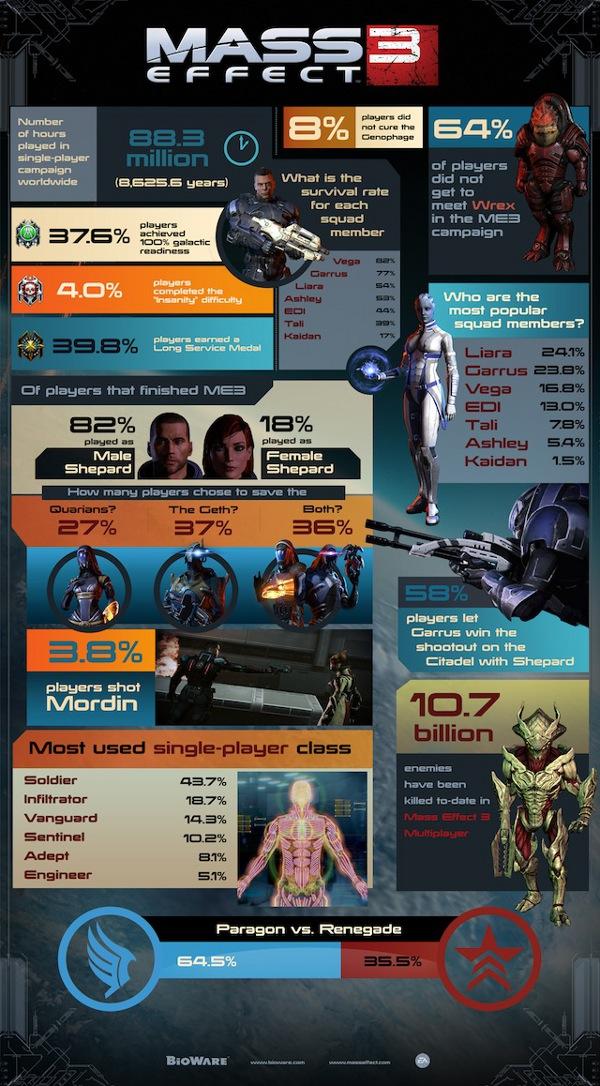 Mass Effect 3 infografic