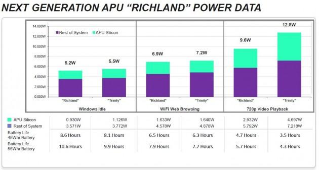 Next Gen AMD APU Power data