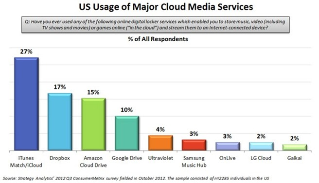 Strategy Analytics Cloud Computing top