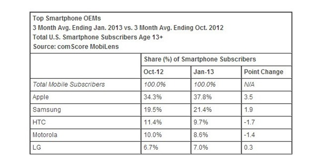 comscore apple top us handset maker early 2013